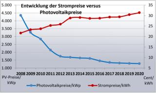 Entwicklung der Strompreise versus Photovoltaikpreise