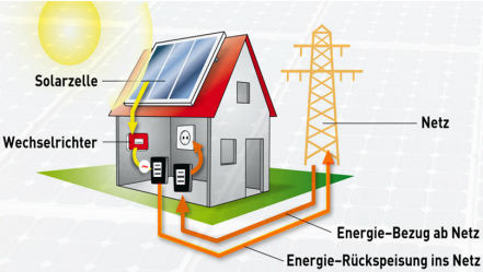 Funktionsweise einer Photovoltaikanlage