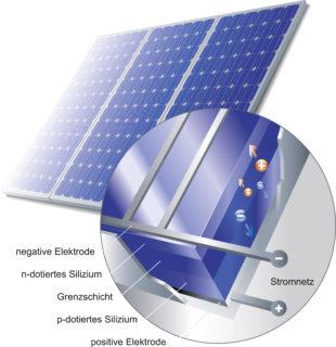 Solarzellen Funktion