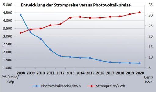 Strompreise versus Photovoltaikpreise